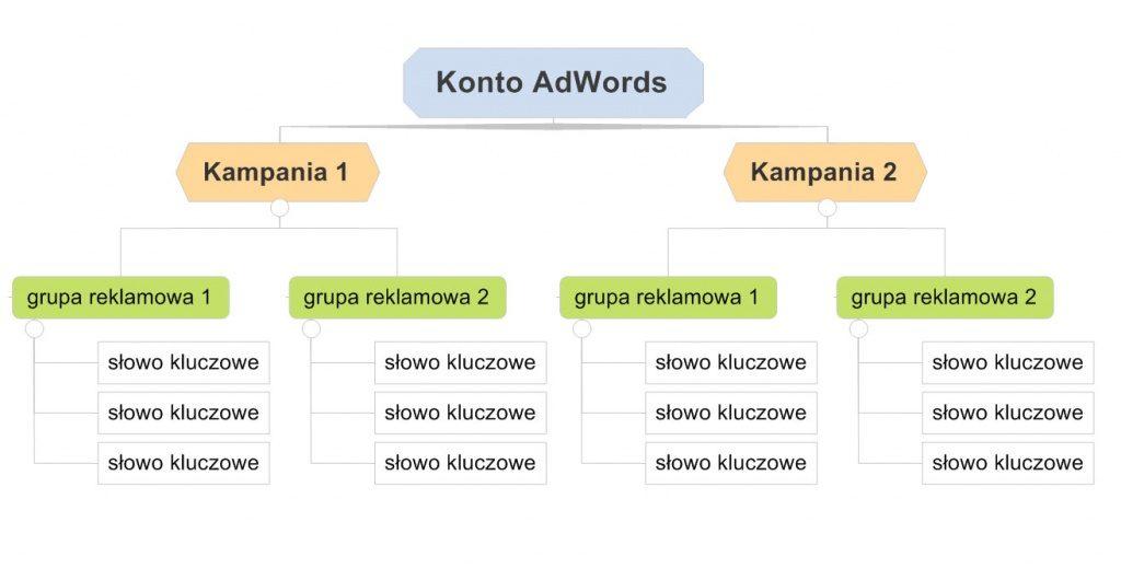 Struktura konta AdWords
